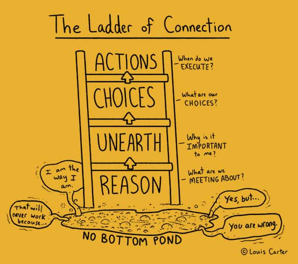 The Ladder of Connection Leader with executive presence