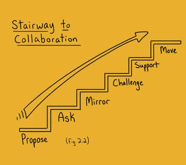 Stairway to Collaboration Leader with executive presence